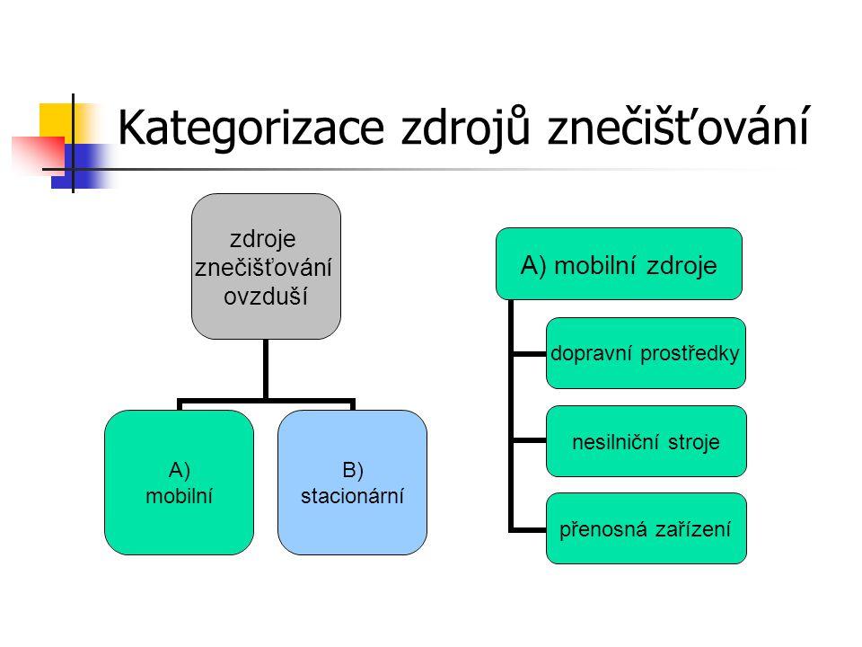 Kategorizace zdrojů znečišťování A) mobilní zdroje dopravní prostředky nesilniční stroje přenosná zařízení zdroje znečišťování ovzduší A) mobilní B) stacionární