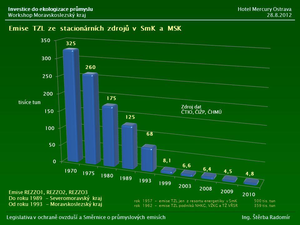 Emise TZL ze stacionárních zdrojů v SmK a MSK Emise REZZO1, REZZO2, REZZO3 Do roku 1989 - Severomoravský kraj Od roku 1993 - Moravskoslezský kraj Zdro