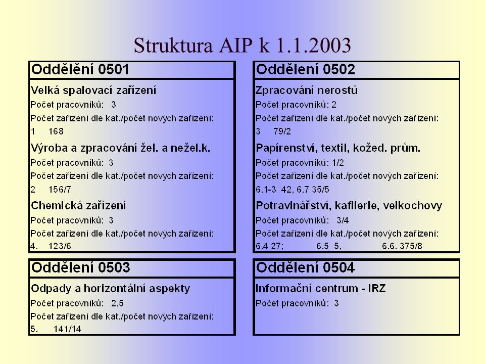 Struktura AIP k 1.1.2003