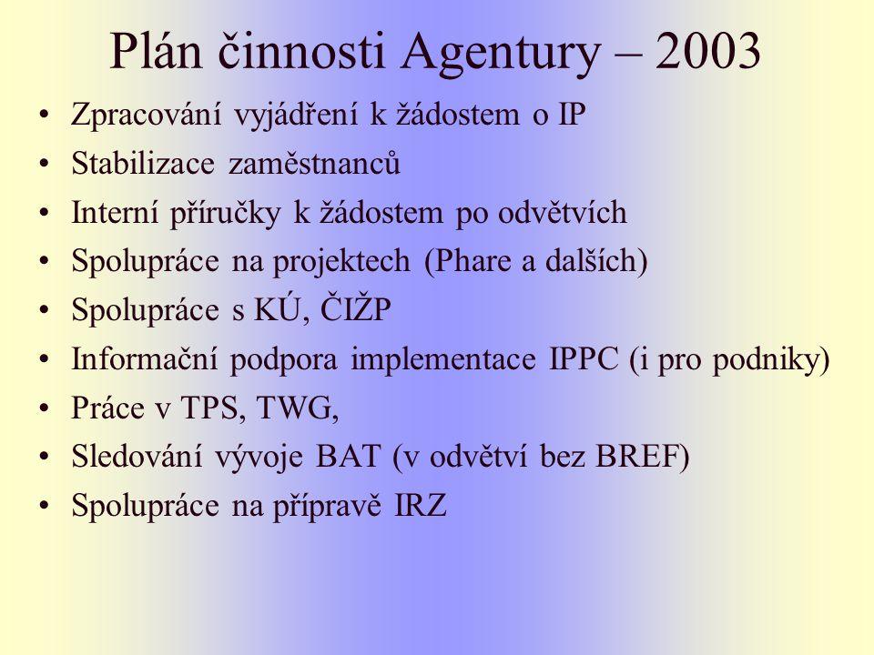 Plán činnosti Agentury – 2003 Zpracování vyjádření k žádostem o IP Stabilizace zaměstnanců Interní příručky k žádostem po odvětvích Spolupráce na projektech (Phare a dalších) Spolupráce s KÚ, ČIŽP Informační podpora implementace IPPC (i pro podniky) Práce v TPS, TWG, Sledování vývoje BAT (v odvětví bez BREF) Spolupráce na přípravě IRZ