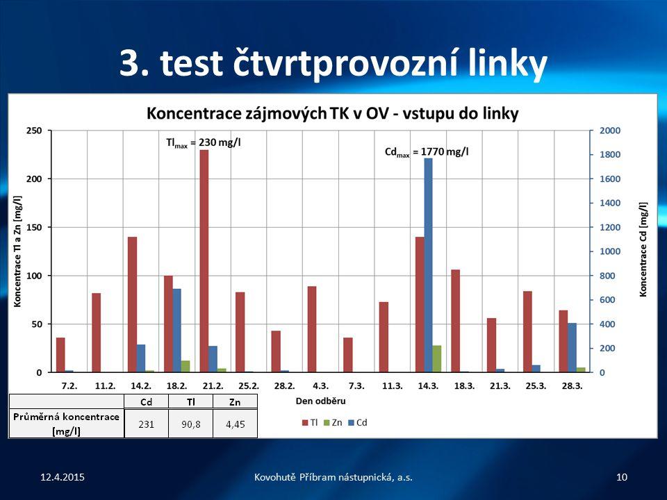 3. test čtvrtprovozní linky Analýza účinnosti odstranění TK z OV – využito metody ICP-OES – vzorky: » OV vstup – vstupní OV zbavena pevných nečistot »