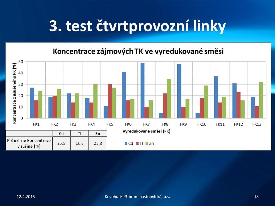3. test čtvrtprovozní linky Analýza vyredukované směsi (FK) – využito metody ASS – vzorky: » odběr každý regenerační cyklus (každý pátek) » analýze př