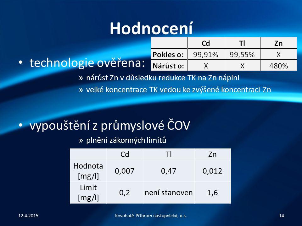 Hodnocení technologie ověřena: » nárůst Zn v důsledku redukce TK na Zn náplni » velké koncentrace TK vedou ke zvýšené koncentraci Zn vypouštění z průmyslové ČOV » plnění zákonných limitů Kovohutě Příbram nástupnická, a.s.1412.4.2015 CdTlZn Hodnota [mg/l] 0,0070,470,012 Limit [mg/l] 0,2není stanoven1,6