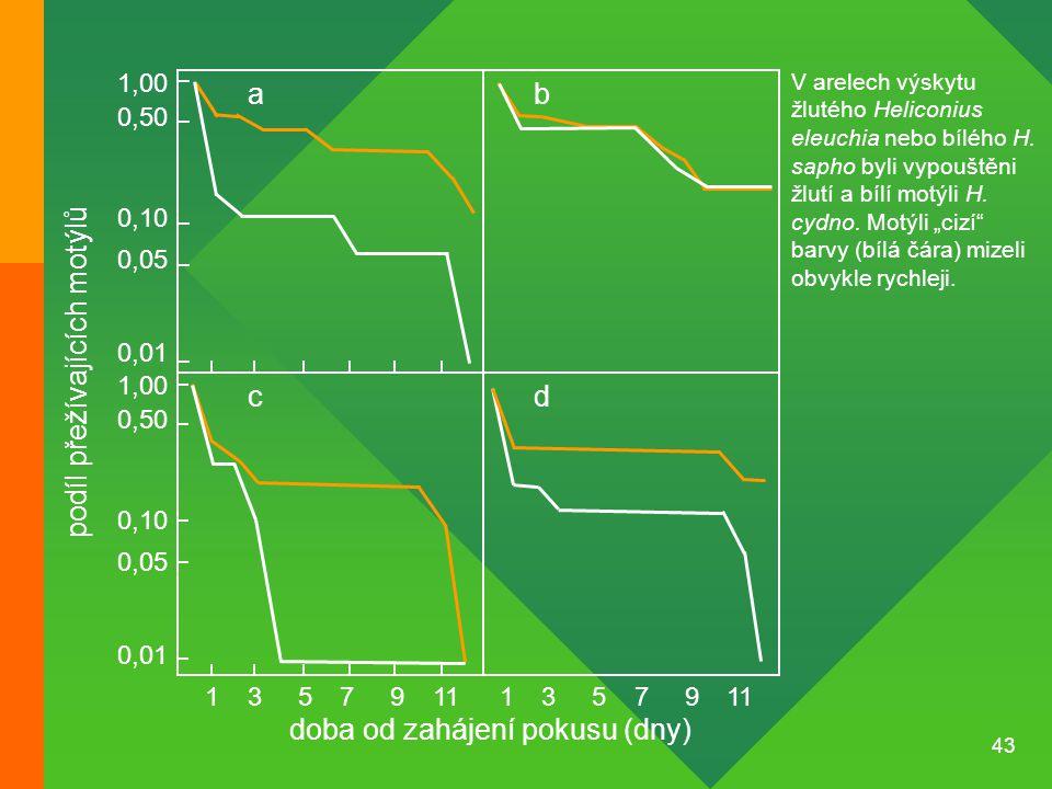 43 135791113579 0,01 0,05 0,10 0,50 1,00 0,01 0,05 0,10 0,50 1,00 podíl přežívajících motýlů doba od zahájení pokusu (dny) ab dc V arelech výskytu žlu