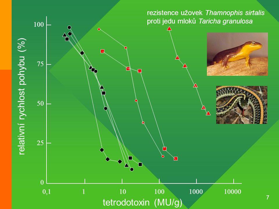 7 100 75 50 25 0 0,1110100100010000 tetrodotoxin (MU/g) relativní rychlost pohybu (%) rezistence užovek Thamnophis sirtalis proti jedu mloků Taricha g