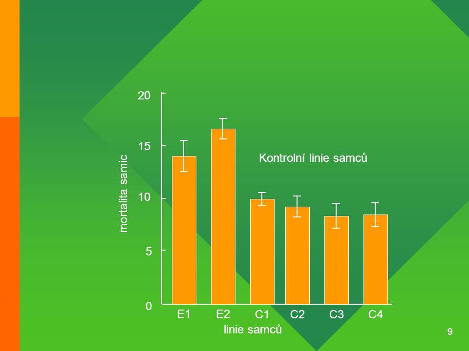 9 0 5 10 15 20 E1E2 C1C2C3C4 Kontrolní linie samců mortalita samic linie samců