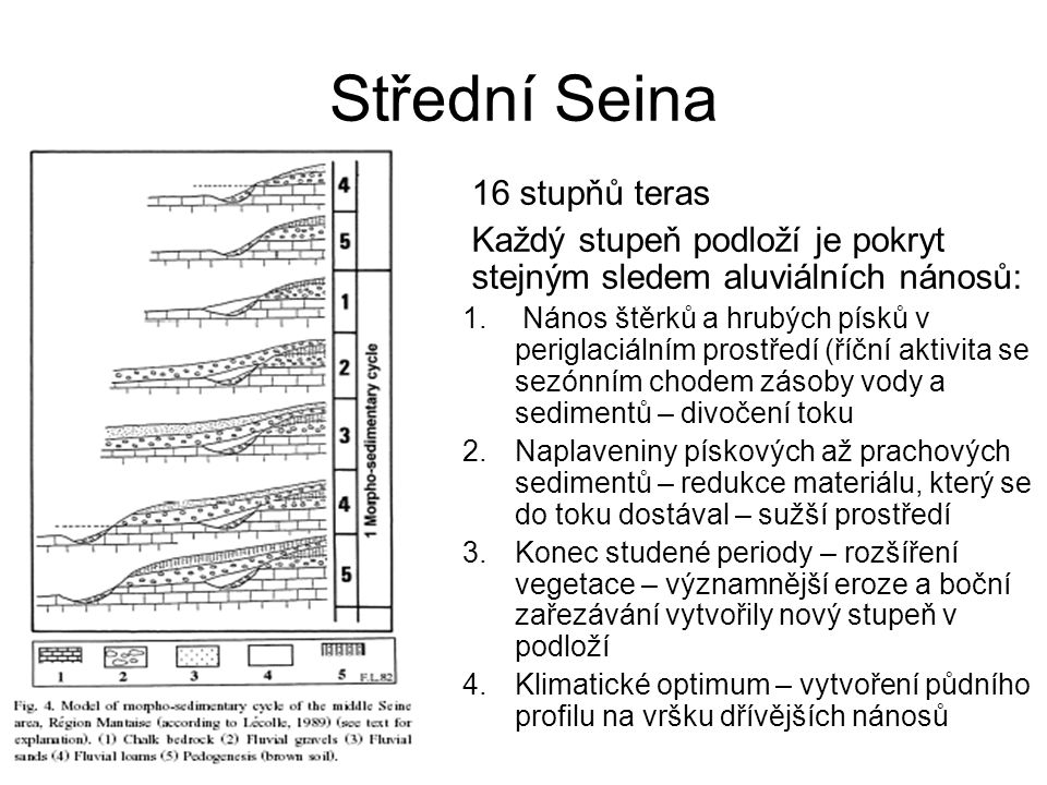 Horní Seina Hlavní terasy definované v oblasti dolní Seiny od povídají terasám na horním úseku – dobrá korelace