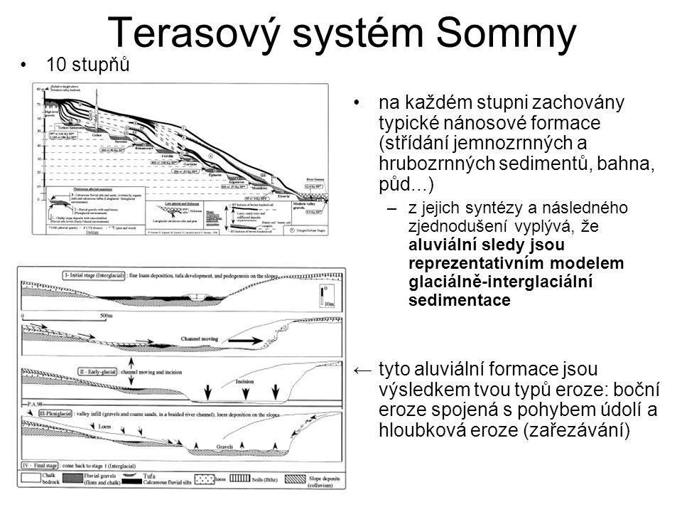 Terasový systém Sommy na každém stupni zachovány typické nánosové formace (střídání jemnozrnných a hrubozrnných sedimentů, bahna, půd...) –z jejich syntézy a následného zjednodušení vyplývá, že aluviální sledy jsou reprezentativním modelem glaciálně-interglaciální sedimentace ←tyto aluviální formace jsou výsledkem tvou typů eroze: boční eroze spojená s pohybem údolí a hloubková eroze (zařezávání) 10 stupňů