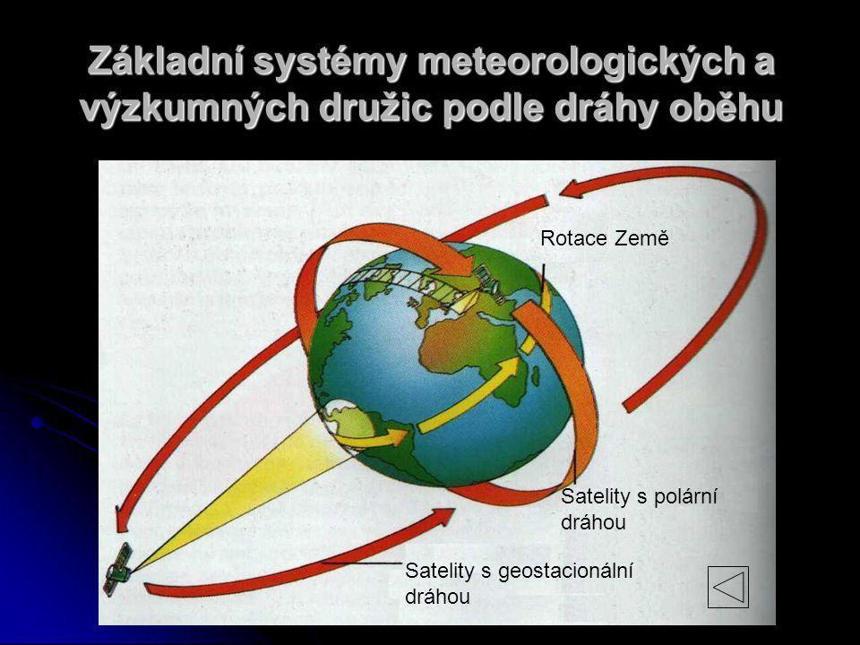 Satelity s geostacionální dráhou Satelity s polární dráhou Rotace Země Základní systémy meteorologických a výzkumných družic podle dráhy oběhu