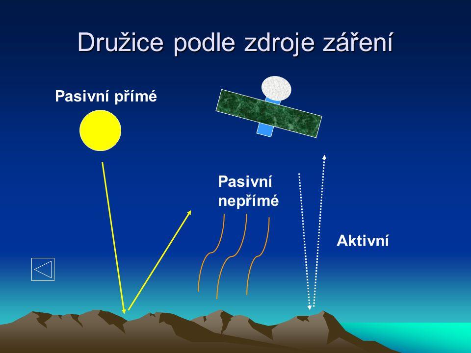 Družice podle zdroje záření Pasivní přímé Pasivní nepřímé Aktivní