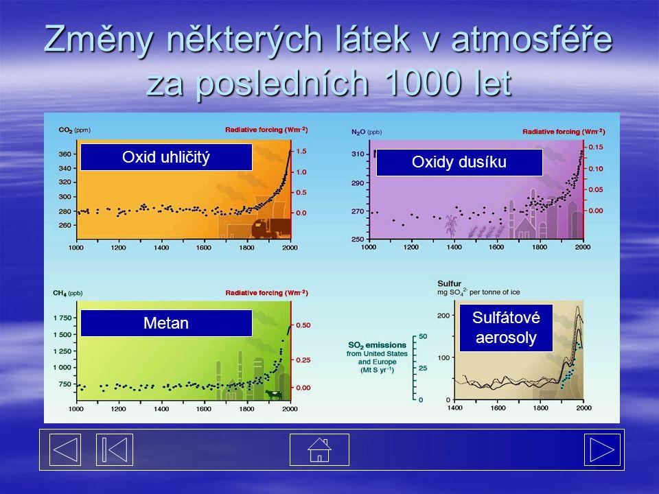 Změny některých látek v atmosféře za posledních 1000 let Oxid uhličitý Oxidy dusíku Metan Sulfátové aerosoly