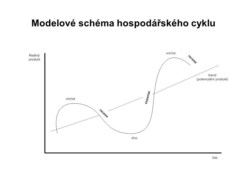 Krátkodobé cykly – 3-5 let, výkyvy v zásobách, sezonní události (počasí) Střednědobé cykly – 7-11 let, poptávkové a nabídkové šoky související s vývojem investic do strojů a zařízení Dlouhodobé (15-25) (45-60) (200) (1000- 2000)