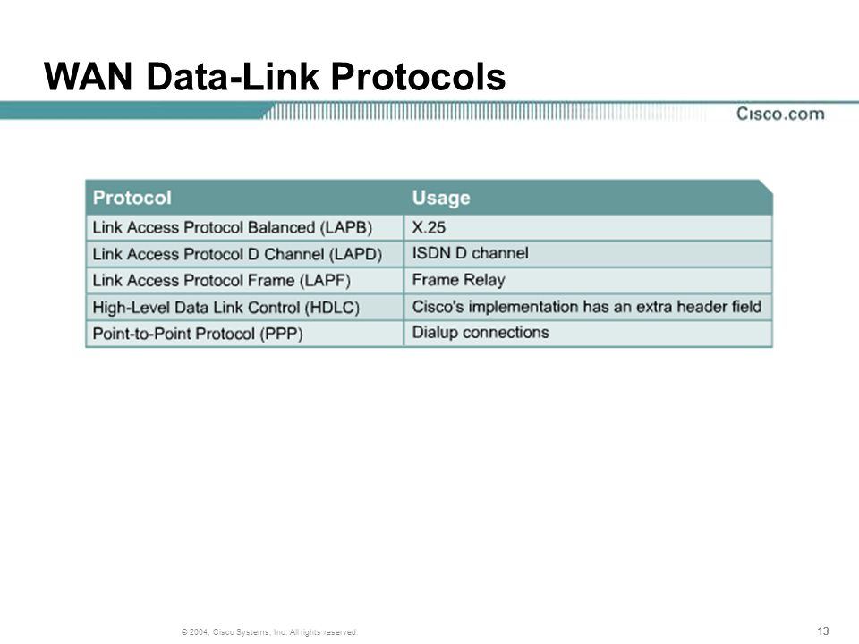 13 © 2004, Cisco Systems, Inc. All rights reserved. WAN Data-Link Protocols
