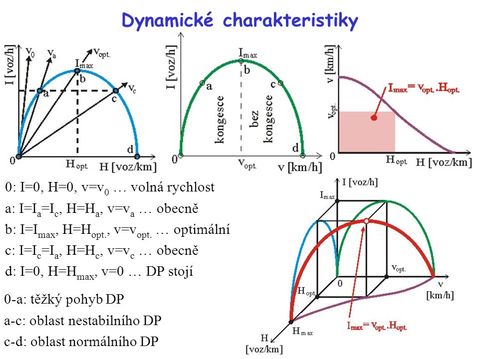 Dynamické charakteristiky 0-a: těžký pohyb DP a-c: oblast nestabilního DP c-d: oblast normálního DP 0: I=0, H=0, v=v 0 … volná rychlost a: I=I a =I c, H=H a, v=v a … obecně b: I=I max, H=H opt., v=v opt.
