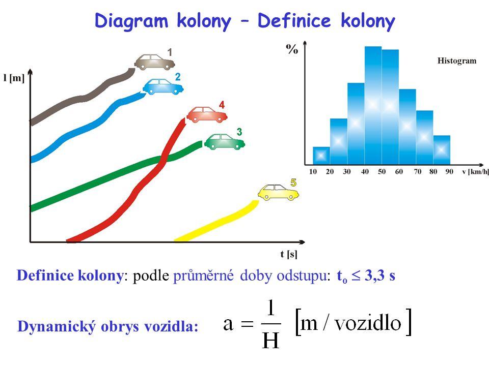 Diagram kolony – Definice kolony Definice kolony: podle průměrné doby odstupu: t o  3,3 s Dynamický obrys vozidla: