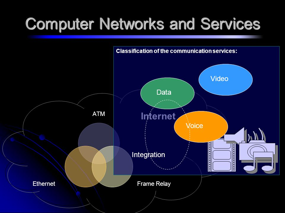 Computer Networks and Services ATM Frame Relay Ethernet Internet Classification of the communication services: Data Voice Video Integration