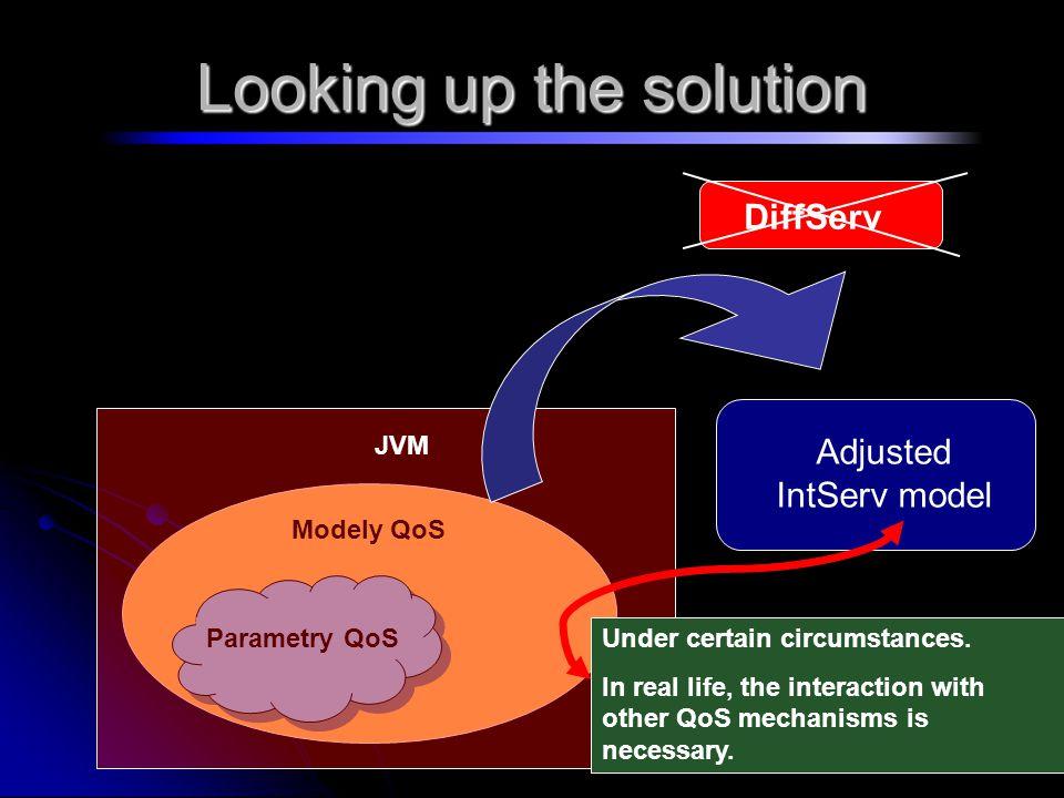 Adjusting IntServ model Defined in RFC 2205.