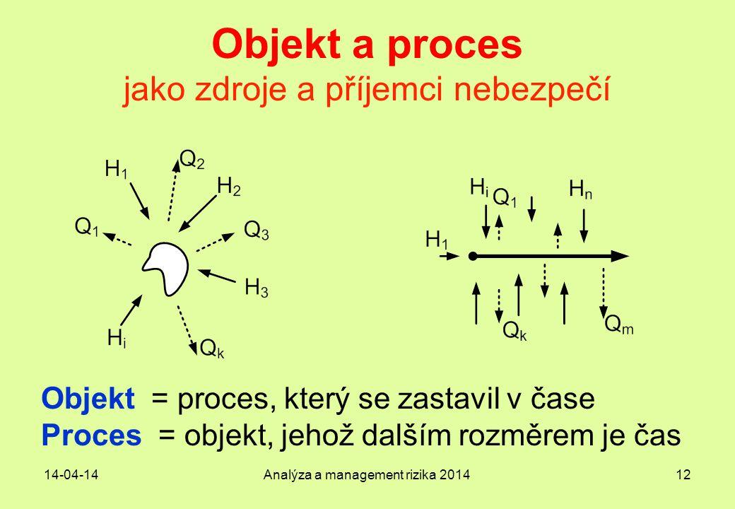 14-04-14Analýza a management rizika 201412 Objekt a proces jako zdroje a příjemci nebezpečí Objekt = proces, který se zastavil v čase Proces = objekt,