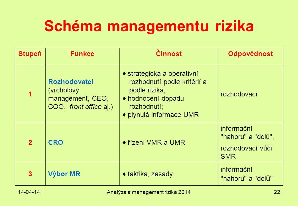 14-04-14Analýza a management rizika 201422 Schéma managementu rizika StupeňFunkceČinnostOdpovědnost 1 Rozhodovatel (vrcholový management, CEO, COO, fr