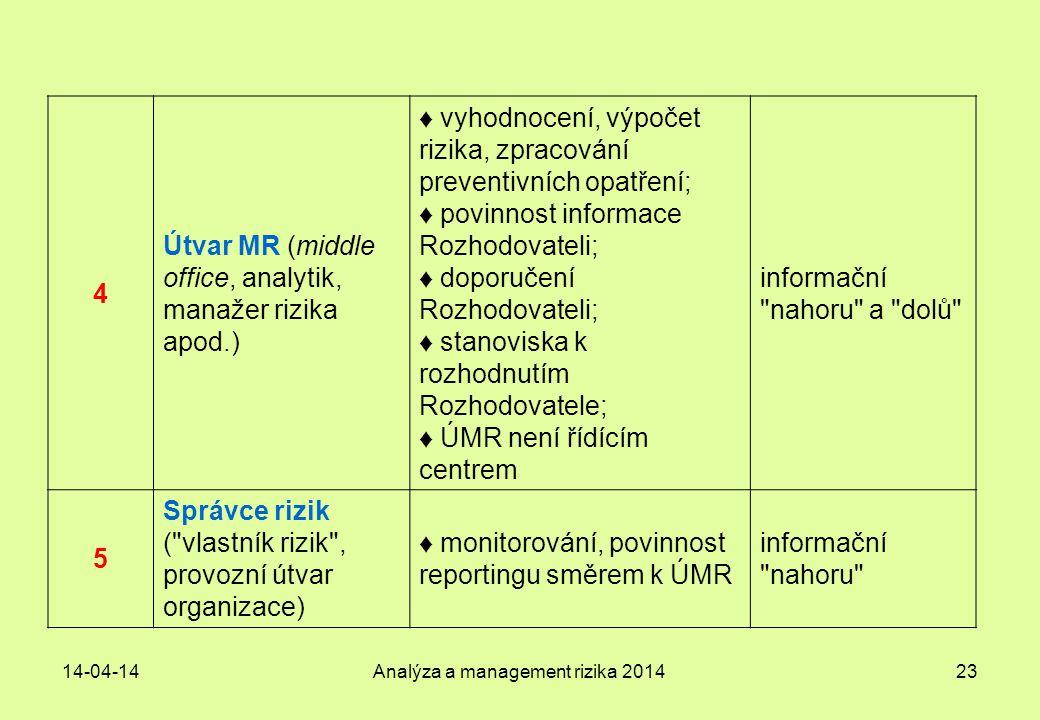14-04-14Analýza a management rizika 201423 4 Útvar MR (middle office, analytik, manažer rizika apod.) ♦ vyhodnocení, výpočet rizika, zpracování preven