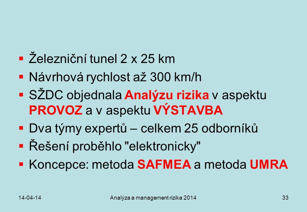 14-04-14Analýza a management rizika 201433  Železniční tunel 2 x 25 km  Návrhová rychlost až 300 km/h  SŽDC objednala Analýzu rizika v aspektu PROV