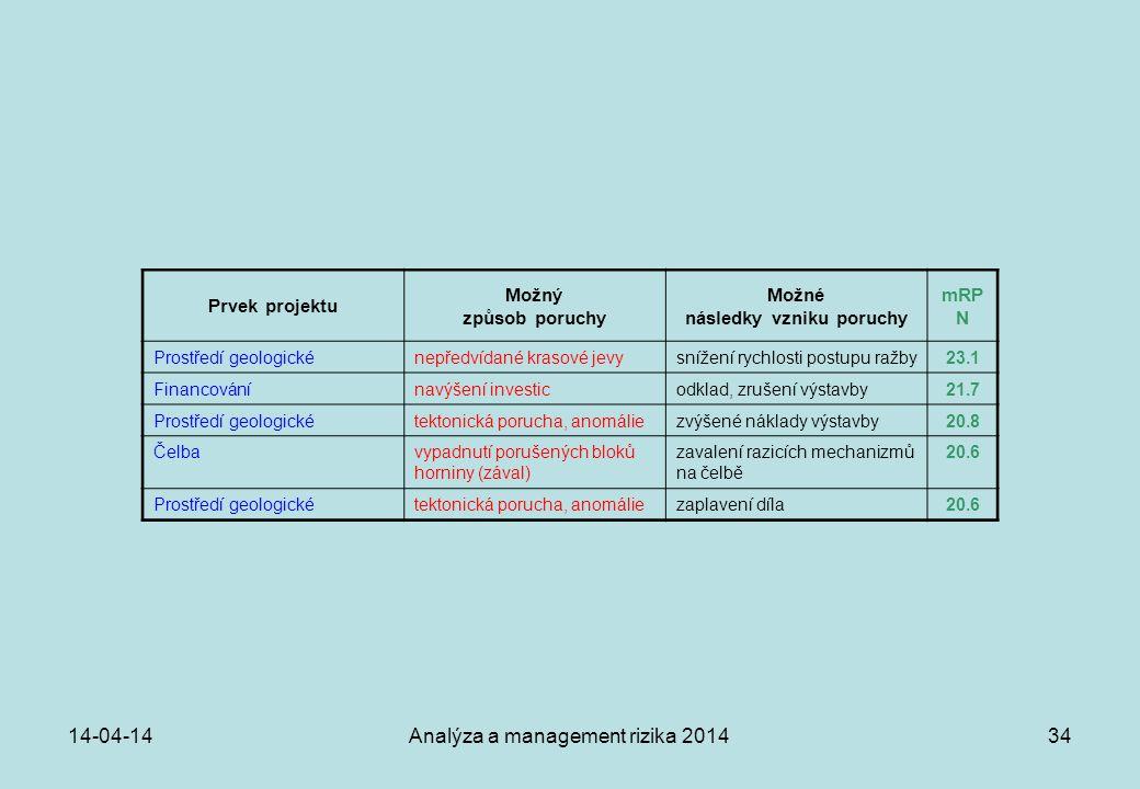 14-04-14Analýza a management rizika 201434 Prvek projektu Možný způsob poruchy Možné následky vzniku poruchy mRP N Prostředí geologickénepředvídané kr