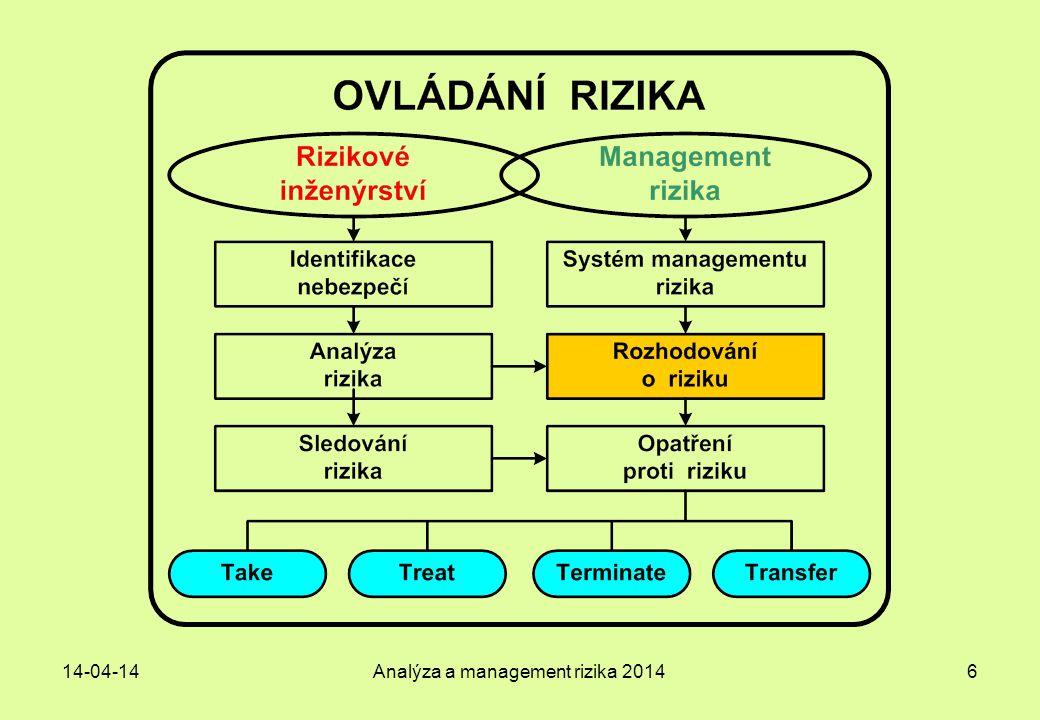 14-04-14Analýza a management rizika 201437 Doporučení pro objednatele analýzy Management rizika  Pro projekt TPB zavést Systém managementu rizika (SMR) závazný pro všechny účastníky projektu – jako součást projektového řízení.