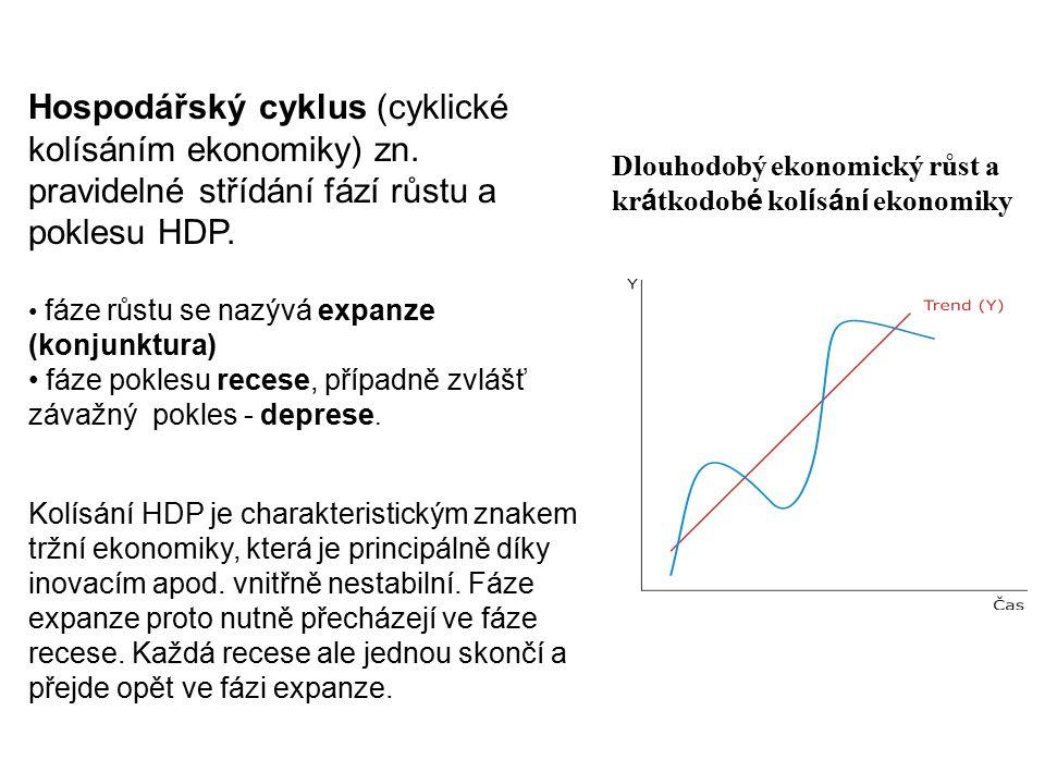 Kolísání HDP a dalších veličin ozdravný proces recese (zadluženost, neproduktivní investice, růst nákladů firem, zhodnocování měny) učení se z chyb vs.