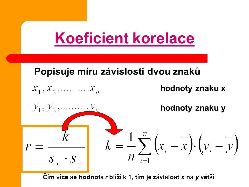 Koeficient korelace Popisuje míru závislosti dvou znaků hodnoty znaku x hodnoty znaku y Čím více se hodnota r blíží k 1, tím je závislost x na y větší