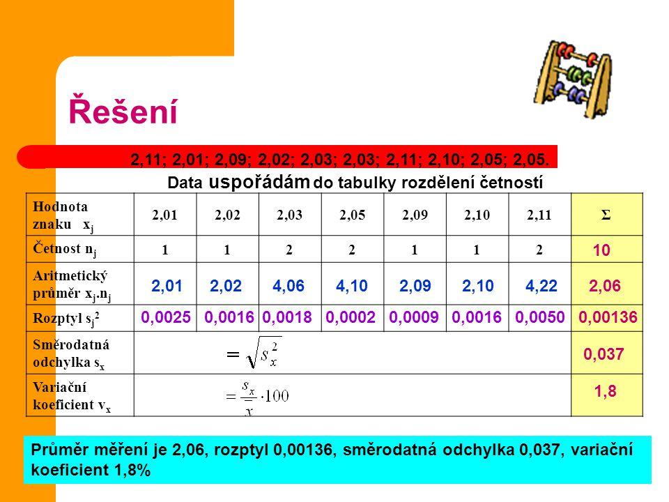 Řešení Hodnota znaku x j 2,012,022,032,052,092,102,11Σ Četnost n j 1122112 Aritmetický průměr x j.n j Rozptyl s j 2 Směrodatná odchylka s x Variační k