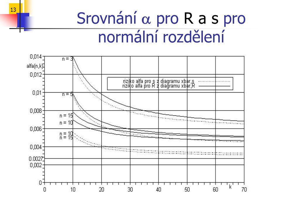 13 Srovnání  pro R a s pro normální rozdělení