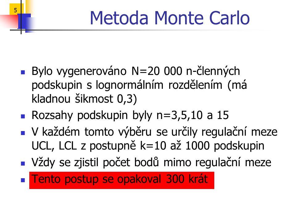 5 Metoda Monte Carlo Bylo vygenerováno N=20 000 n-členných podskupin s lognormálním rozdělením (má kladnou šikmost 0,3) Rozsahy podskupin byly n=3,5,10 a 15 V každém tomto výběru se určily regulační meze UCL, LCL z postupně k=10 až 1000 podskupin Vždy se zjistil počet bodů mimo regulační meze Tento postup se opakoval 300 krát