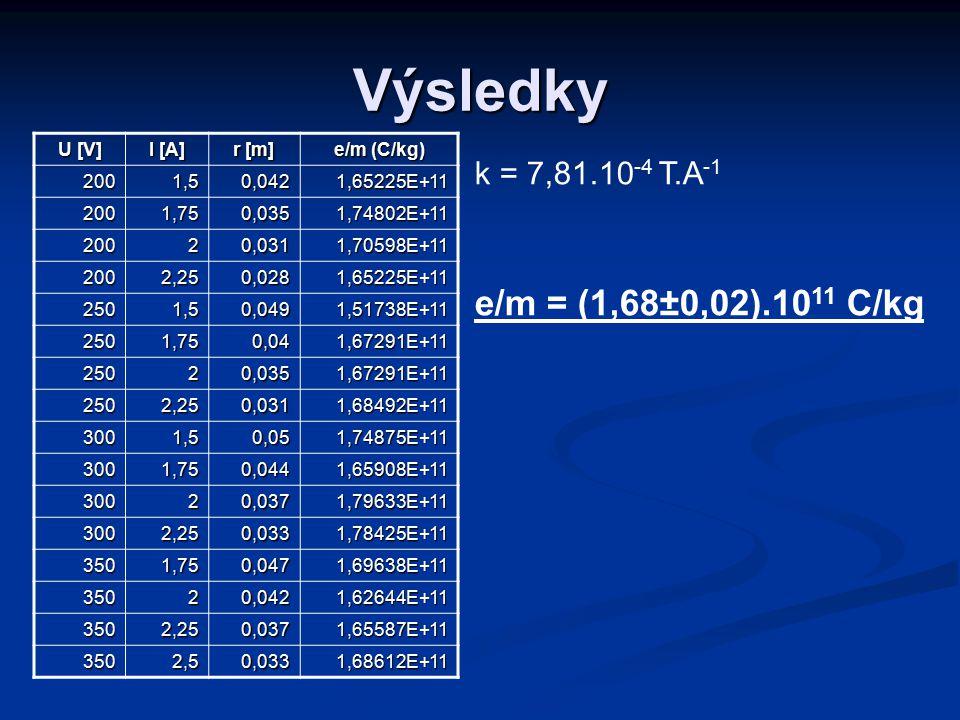 Výsledky U [V] I [A] r [m] e/m (C/kg) 2001,50,0421,65225E+11 2001,750,0351,74802E+11 20020,0311,70598E+11 2002,250,0281,65225E+11 2501,50,0491,51738E+11 2501,750,041,67291E+11 25020,0351,67291E+11 2502,250,0311,68492E+11 3001,50,051,74875E+11 3001,750,0441,65908E+11 30020,0371,79633E+11 3002,250,0331,78425E+11 3501,750,0471,69638E+11 35020,0421,62644E+11 3502,250,0371,65587E+11 3502,50,0331,68612E+11 k = 7,81.10 -4 T.A -1 e/m = (1,68±0,02).10 11 C/kg
