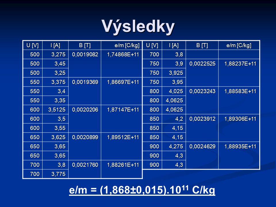 Výsledky U [V] I [A] B [T] e/m [C/kg] U [V] I [A] B [T] e/m [C/kg] 5003,2750,00190821,74868E+117003,8 5003,457503,90,00225251,88237E+11 5003,257503,925 5503,3750,00193691,86697E+117503,95 5503,48004,0250,00232431,88583E+11 5503,358004,0625 6003,51250,00202061,87147E+118004,0625 6003,58504,20,00239121,89306E+11 6003,558504,15 6503,6250,00208991,89512E+118504,15 6503,659004,2750,00246291,88935E+11 6503,659004,3 7003,80,00217601,88261E+119004,3 7003,775 e/m = (1,868±0,015).10 11 C/kg