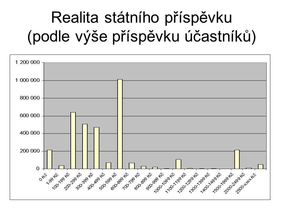 Realita státního příspěvku (podle výše příspěvku účastníků)