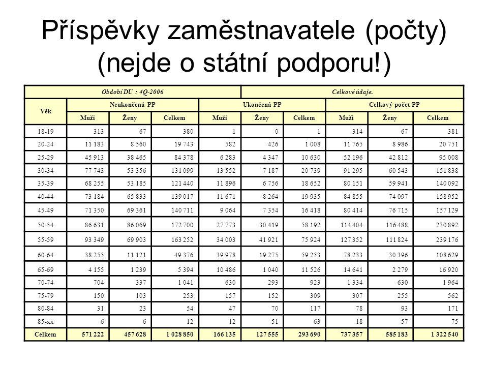 Příspěvky zaměstnavatele (počty) (nejde o státní podporu!) Období DU : 4Q-2006Celkové údaje.
