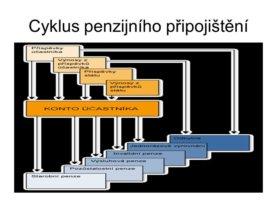 Cyklus penzijního připojištění