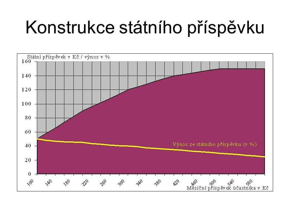 Výše státního příspěvku výše příspěvku účastníka v Kč výše státního příspěvku v Kč 100 až 19950 + 40 % z částky nad 100 Kč 200 až 29990 + 30 % z částky nad 200 Kč 300 až 399120 + 20 % z částky nad 300 Kč 400 až 499140 + 10 % z částky nad 400 Kč 500 a více150 Kč.