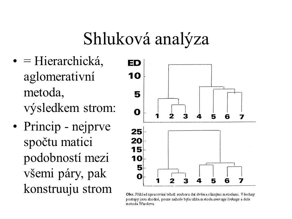 Shluková analýza = Hierarchická, aglomerativní metoda, výsledkem strom: Princip - nejprve spočtu matici podobností mezi všemi páry, pak konstruuju str