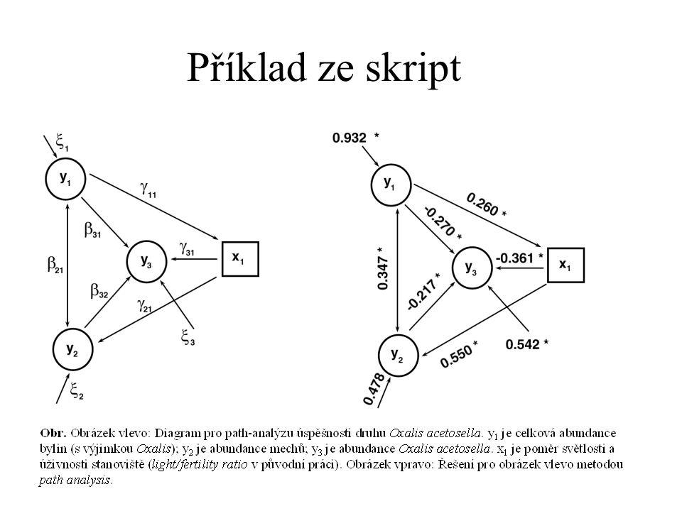 Shluková analýza = Hierarchická, aglomerativní metoda, výsledkem strom: Princip - nejprve spočtu matici podobností mezi všemi páry, pak konstruuju strom