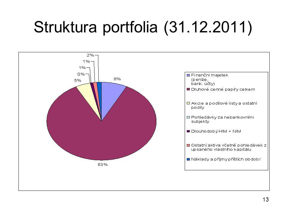 13 Struktura portfolia (31.12.2011)