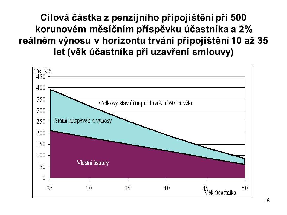 18 Cílová částka z penzijního připojištění při 500 korunovém měsíčním příspěvku účastníka a 2% reálném výnosu v horizontu trvání připojištění 10 až 35 let (věk účastníka při uzavření smlouvy)
