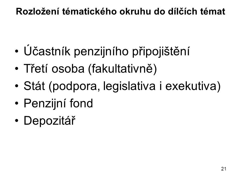 21 Rozložení tématického okruhu do dílčích témat Účastník penzijního připojištění Třetí osoba (fakultativně) Stát (podpora, legislativa i exekutiva) Penzijní fond Depozitář