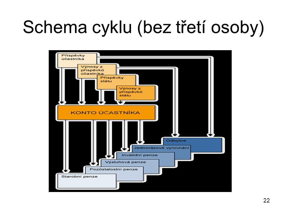 22 Schema cyklu (bez třetí osoby)