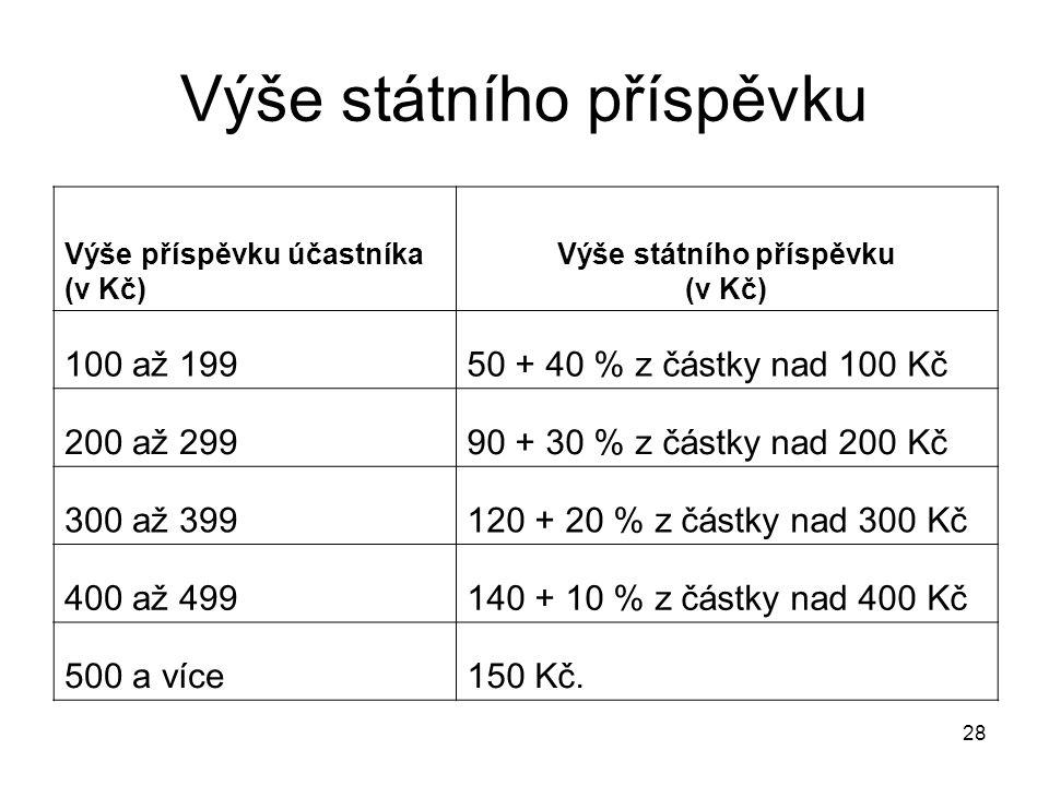 28 Výše státního příspěvku Výše příspěvku účastníka (v Kč) Výše státního příspěvku (v Kč) 100 až 19950 + 40 % z částky nad 100 Kč 200 až 29990 + 30 % z částky nad 200 Kč 300 až 399120 + 20 % z částky nad 300 Kč 400 až 499140 + 10 % z částky nad 400 Kč 500 a více150 Kč.