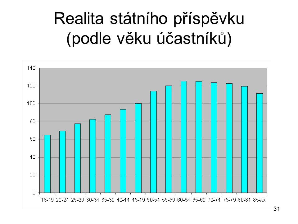 31 Realita státního příspěvku (podle věku účastníků)