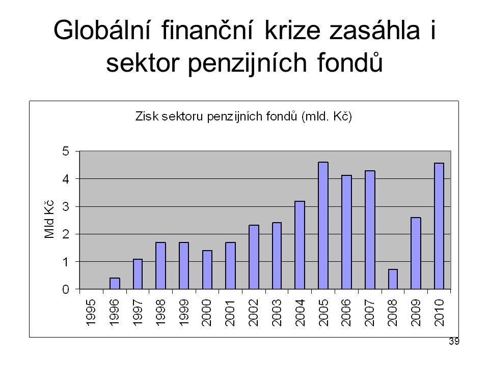 39 Globální finanční krize zasáhla i sektor penzijních fondů