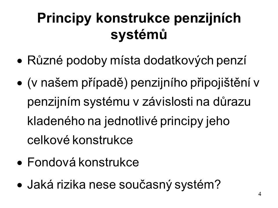 5 Princip univerzality Dobrovolné doplňkové penzijní systémy penzijní připojištění se státním příspěvkem životní pojištění (penzijní spoření neprošlo) Systémy musí být legislativně i organizačně postaveny tak, aby občany motivovaly k účasti v nich.