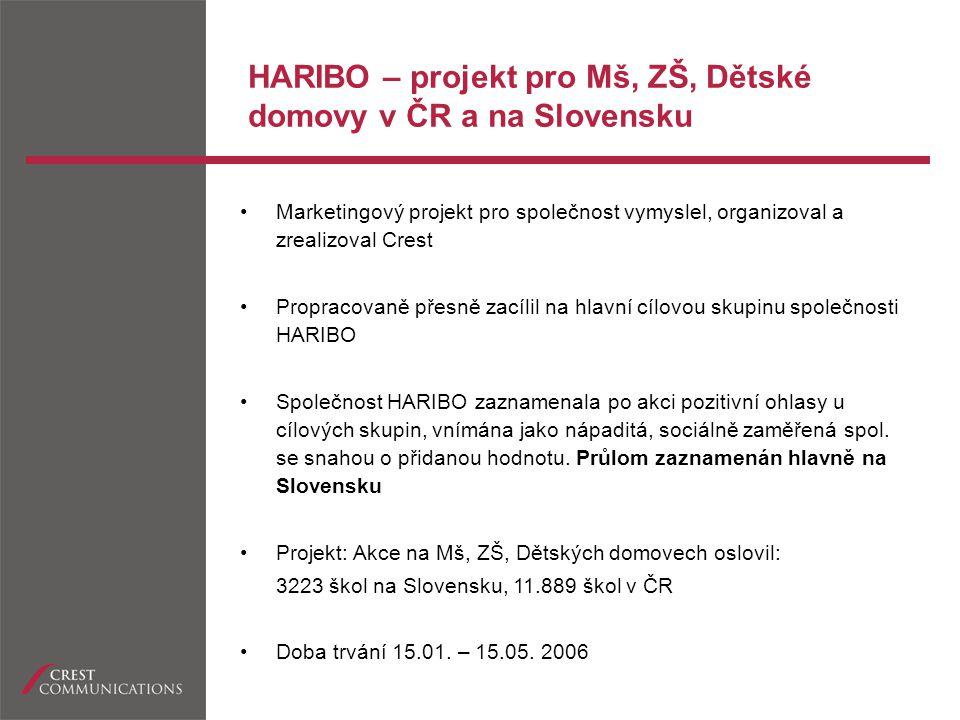 HARIBO – projekt pro Mš, ZŠ, Dětské domovy v ČR a na Slovensku Edukativní soutěž (přírodopisno-zeměpisná, práce na PC : tři typy otázek: pro Mš pro 1.stupeň ZŠ pro 2.