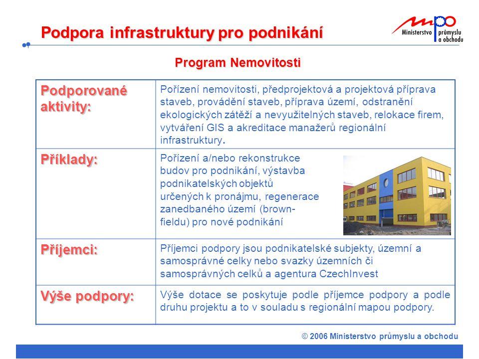 Podpora infrastruktury pro podnikání Program Nemovitosti Podporované aktivity: Pořízení nemovitosti, předprojektová a projektová příprava staveb, provádění staveb, příprava území, odstranění ekologických zátěží a nevyužitelných staveb, relokace firem, vytváření GIS a akreditace manažerů regionální infrastruktury.